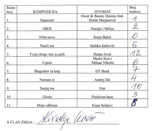 Beovizija 2009, glasovi Kornelija Kovača