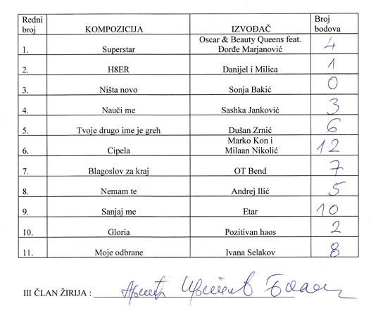 Beovizija 2009, glasovi Biljane Krstić